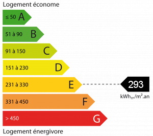 Energy - Conventional consumption